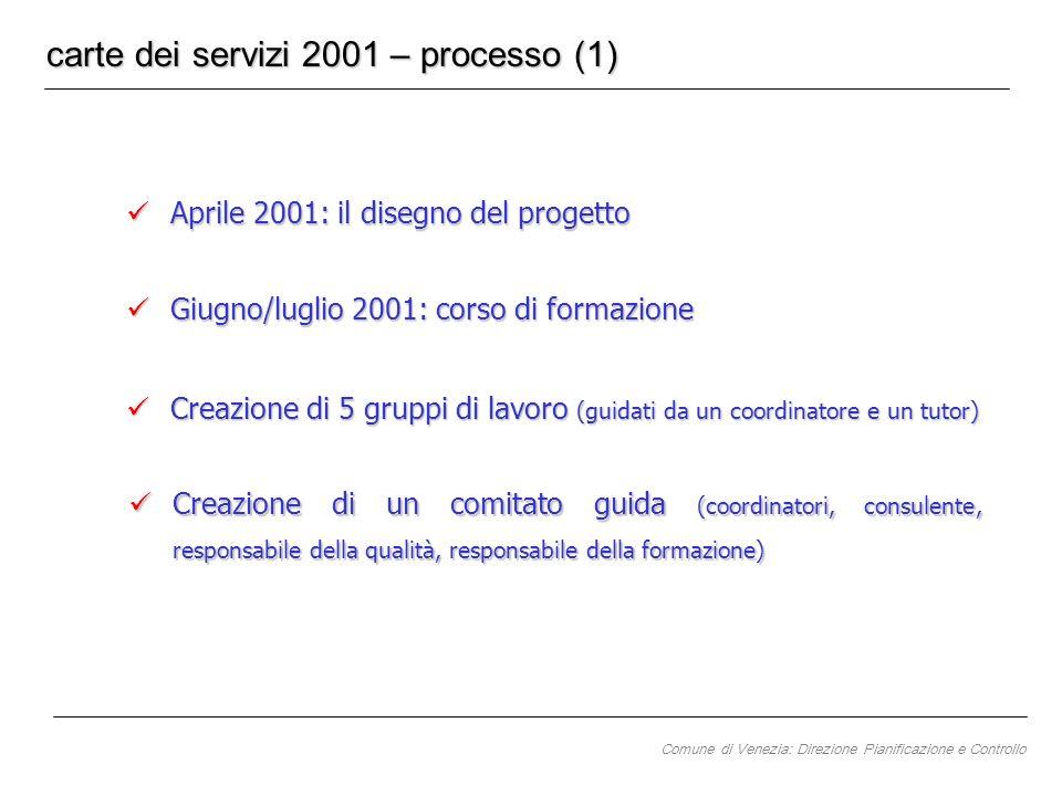 Aprile 2001: il disegno del progetto Aprile 2001: il disegno del progetto Giugno/luglio 2001: corso di formazione Giugno/luglio 2001: corso di formazi
