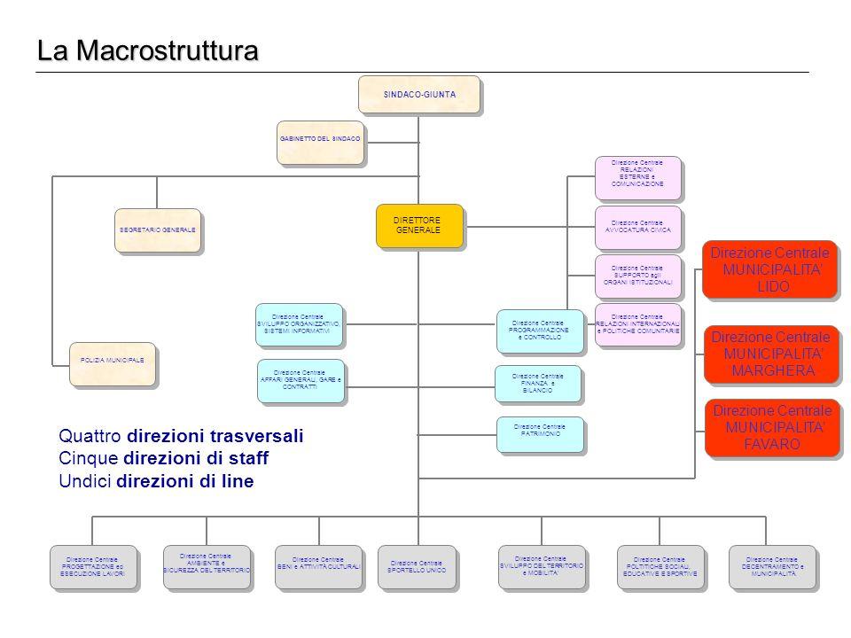 La Macrostruttura SINDACO-GIUNTA DIRETTORE GENERALE DIRETTORE GENERALE GABINETTO DEL SINDACO Direzione Centrale RELAZIONI ESTERNE e COMUNICAZIONE Dire