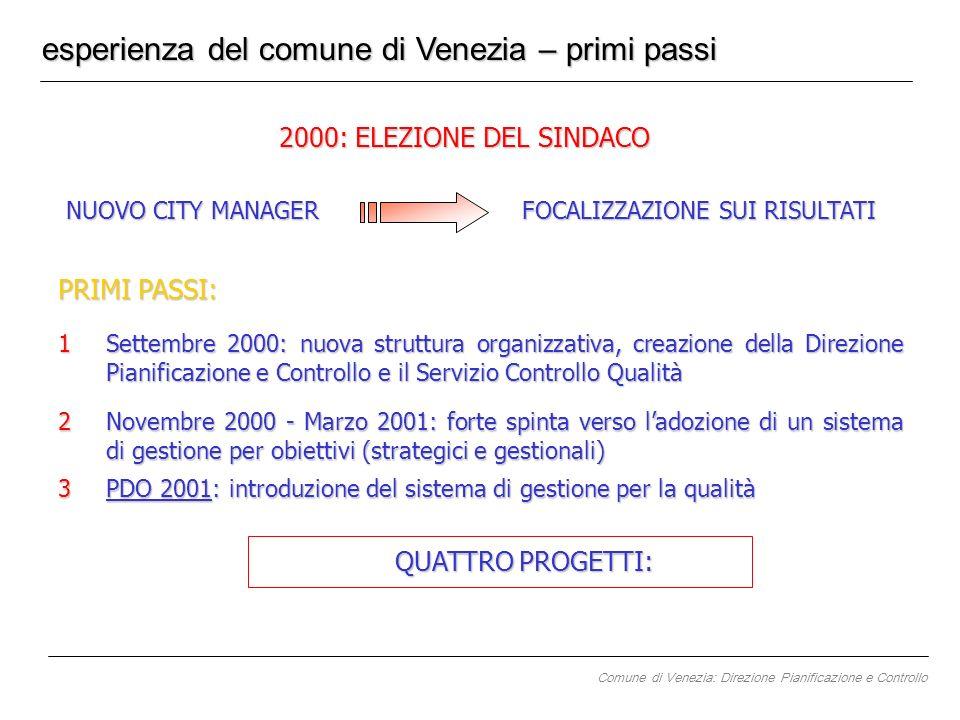 esperienza del comune di Venezia – primi passi 2000: ELEZIONE DEL SINDACO NUOVO CITY MANAGER PRIMI PASSI: 1Settembre 2000: nuova struttura organizzati