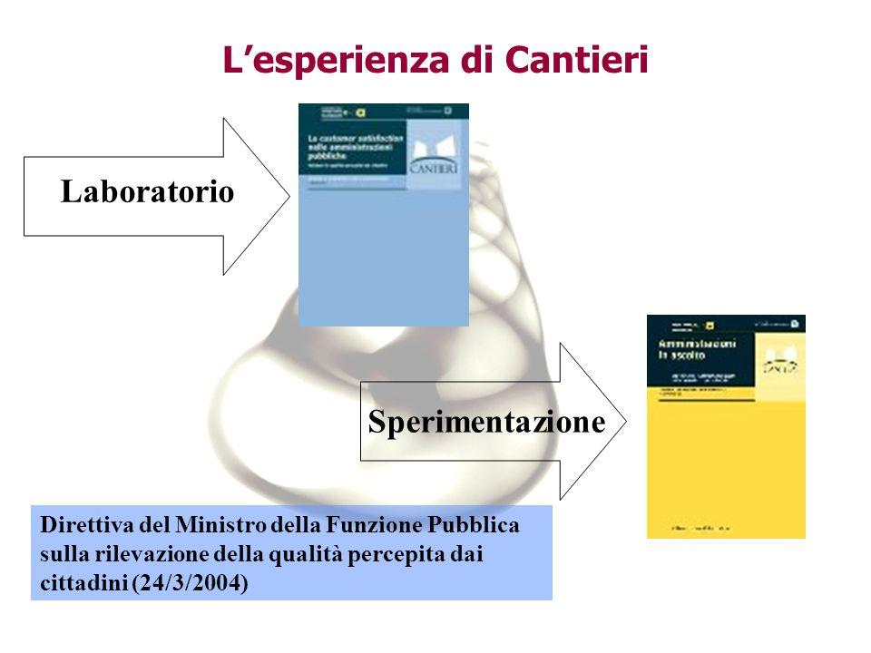 Laboratorio Sperimentazione Lesperienza di Cantieri Direttiva del Ministro della Funzione Pubblica sulla rilevazione della qualità percepita dai cittadini (24/3/2004)