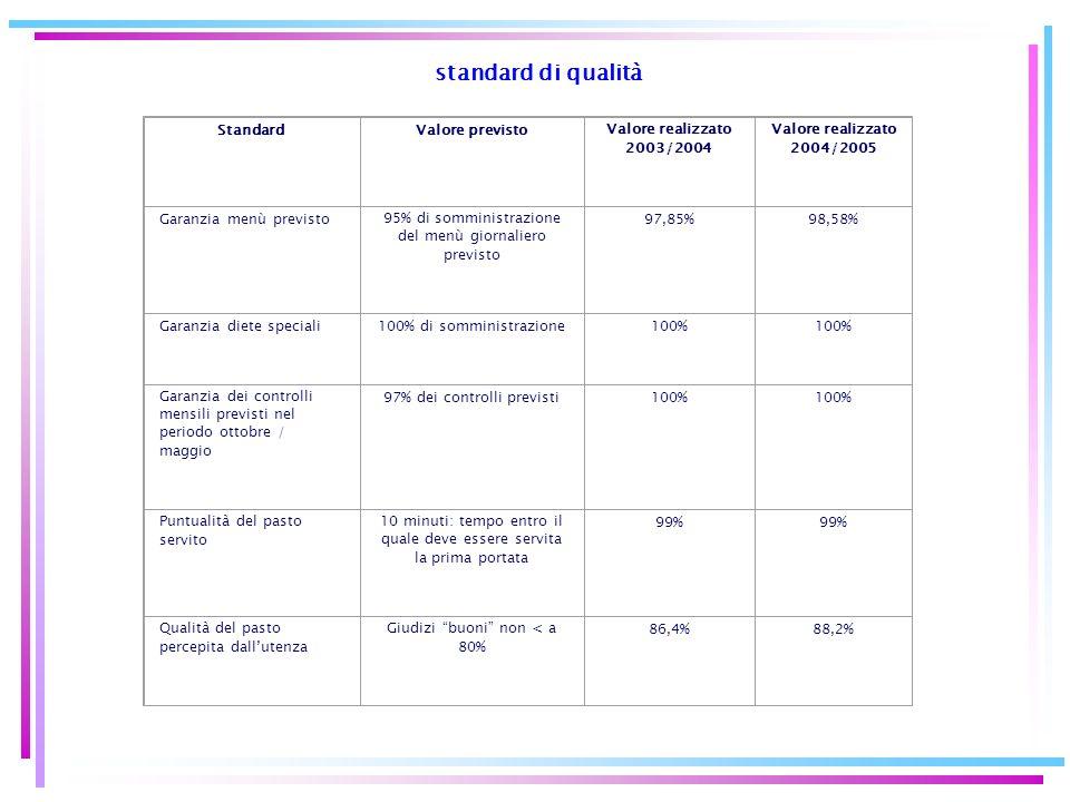standard di qualità StandardValore previstoValore realizzato 2003/2004 Valore realizzato 2004/2005 Garanzia menù previsto95% di somministrazione del m