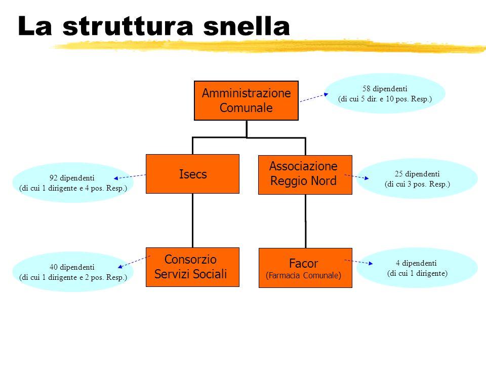 Facor (Farmacia Comunale) Associazione Reggio Nord Isecs Consorzio Servizi Sociali Amministrazione Comunale La struttura snella 58 dipendenti (di cui