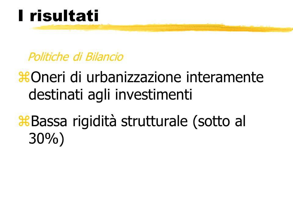 zOneri di urbanizzazione interamente destinati agli investimenti zBassa rigidità strutturale (sotto al 30%) Politiche di Bilancio I risultati