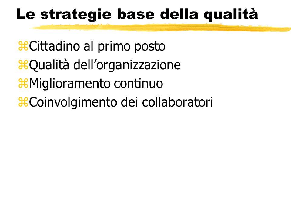 Le strategie base della qualità zCittadino al primo posto zQualità dellorganizzazione zMiglioramento continuo zCoinvolgimento dei collaboratori