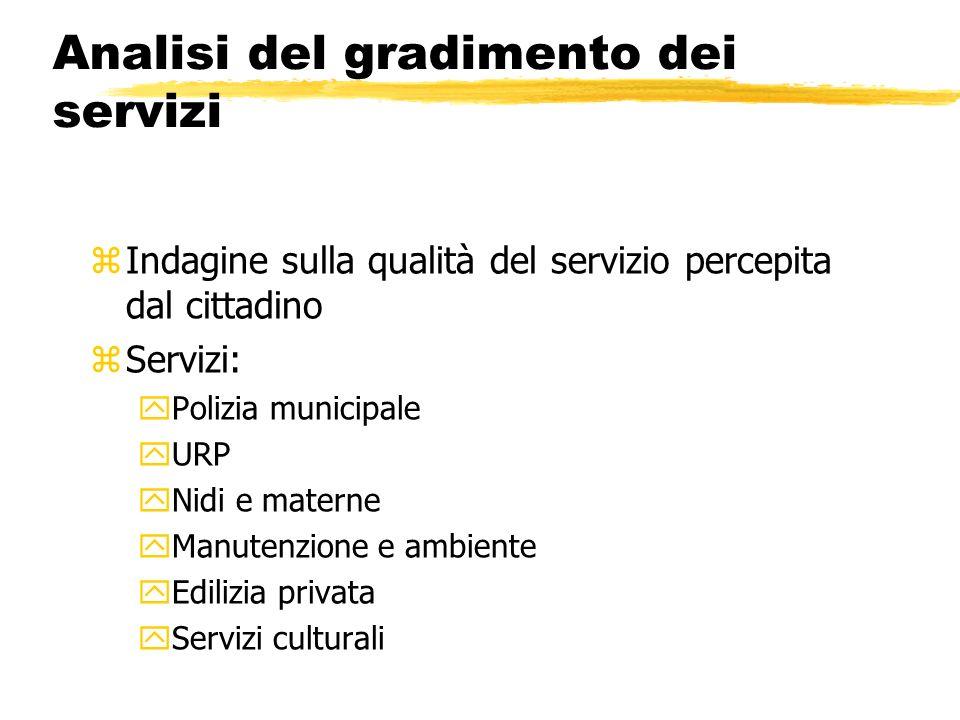 Analisi del gradimento dei servizi zIndagine sulla qualità del servizio percepita dal cittadino zServizi: yPolizia municipale yURP yNidi e materne yMa