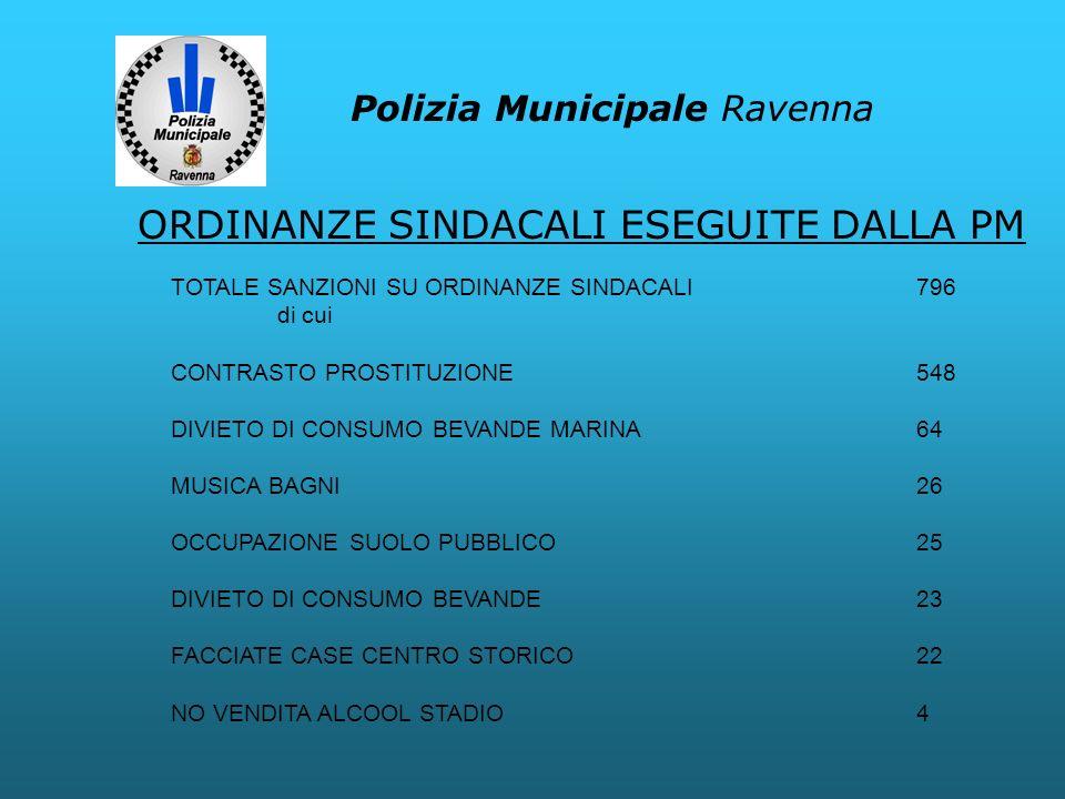 Polizia Municipale Ravenna TOTALE SANZIONI SU ORDINANZE SINDACALI796 di cui CONTRASTO PROSTITUZIONE548 DIVIETO DI CONSUMO BEVANDE MARINA64 MUSICA BAGN