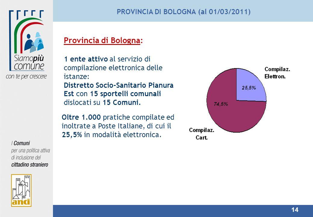 14 PROVINCIA DI BOLOGNA (al 01/03/2011) Provincia di Bologna: 1 ente attivo al servizio di compilazione elettronica delle istanze: Distretto Socio-Sanitario Pianura Est con 15 sportelli comunali dislocati su 15 Comuni.