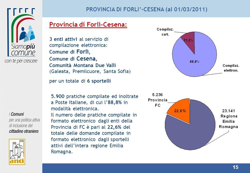 15 PROVINCIA DI FORLI-CESENA (al 01/03/2011) Provincia di Forlì-Cesena: 3 enti attivi al servizio di compilazione elettronica: Comune di Forlì, Comune di Cesena, Comunità Montana Due Valli (Galeata, Premilcuore, Santa Sofia) per un totale di 6 sportelli 5.900 pratiche compilate ed inoltrate a Poste Italiane, di cui l88,8% in modalità elettronica.