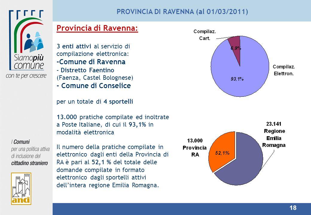 18 PROVINCIA DI RAVENNA (al 01/03/2011) Provincia di Ravenna: 3 enti attivi al servizio di compilazione elettronica: -Comune di Ravenna - Distretto Faentino (Faenza, Castel Bolognese) - Comune di Conselice per un totale di 4 sportelli 13.000 pratiche compilate ed inoltrate a Poste Italiane, di cui il 93,1% in modalità elettronica Il numero della pratiche compilate in elettronico dagli enti della Provincia di RA è pari al 52,1 % del totale delle domande compilate in formato elettronico dagli sportelli attivi dellintera regione Emilia Romagna.