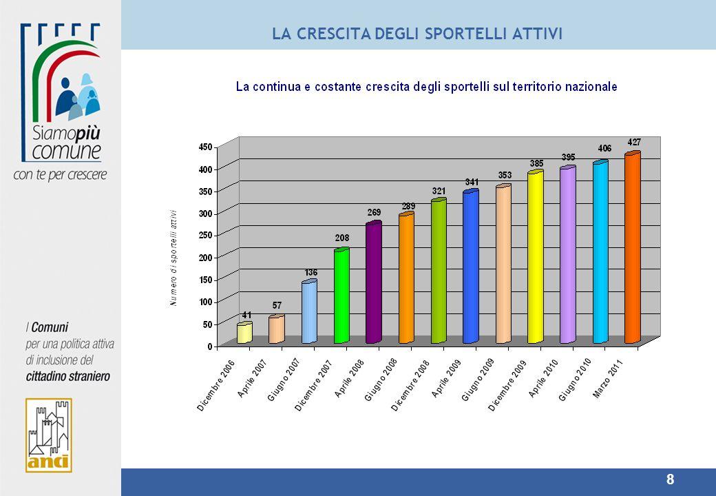 19 PROVINCIA DI REGGIO EMILIA (al 01/03/2011) Provincia di Reggio Emilia: 2 enti attivi al servizio di compilazione elettronica: - Comune di Rubiera -Servizio Sociale Unificato di Castelnovo né Monti (Carpineti, Casina, Castelnovo né Monti, Toano, Villa Minozzo) per un totale di 6 sportelli Il 38,8 % delle pratiche compilate ed inoltrate a Poste Italiane risultano lavorate in modalità elettronica.