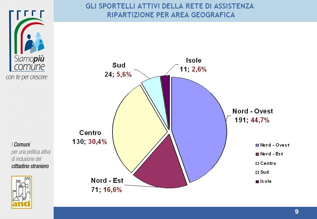 9 GLI SPORTELLI ATTIVI DELLA RETE DI ASSISTENZA RIPARTIZIONE PER AREA GEOGRAFICA