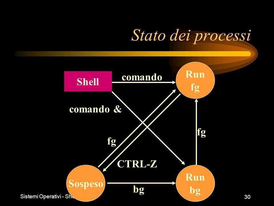 Sistemi Operativi - Shell 30 Stato dei processi Run fg Run bg Sospeso Shell comando comando & fg bg CTRL-Z