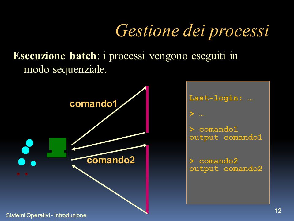 Sistemi Operativi - Introduzione 12 Gestione dei processi comando1 comando2 Last-login: … > … > comando1 output comando1 > comando2 output comando2 Esecuzione batch: i processi vengono eseguiti in modo sequenziale.