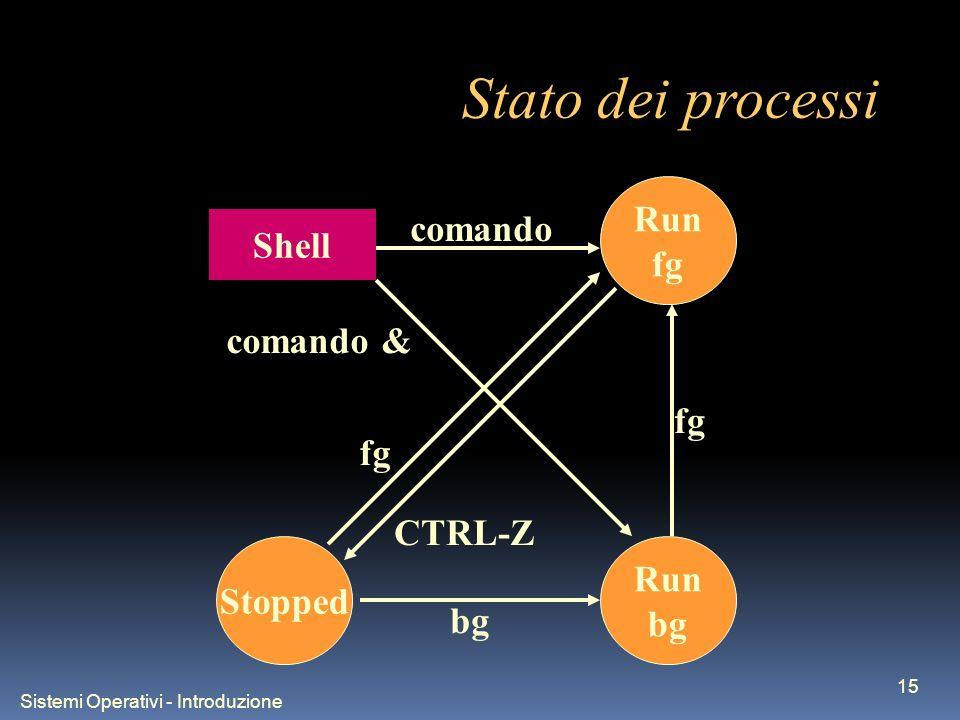 Sistemi Operativi - Introduzione 15 Stato dei processi Run fg Run bg Stopped Shell comando comando & fg bg CTRL-Z