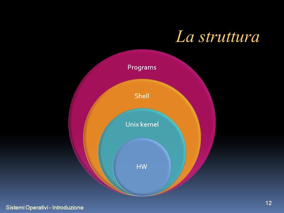 Sistemi Operativi - Introduzione 12 La struttura Programs Shell Unix kernel HW