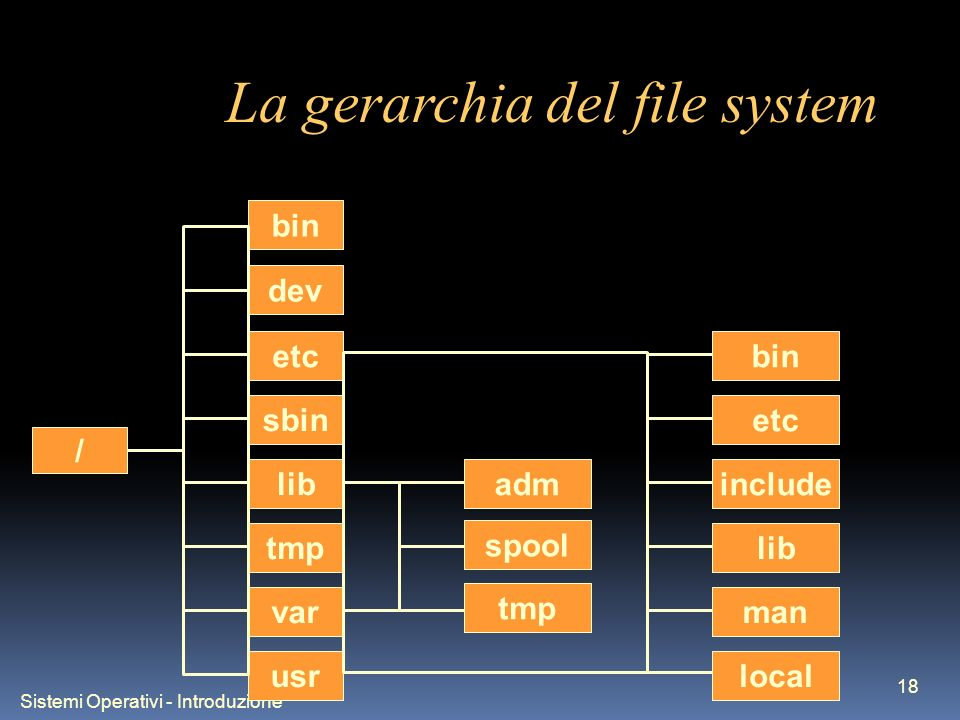 Sistemi Operativi - Introduzione 18 La gerarchia del file system / bin sbin dev etc lib tmp var usr adm spool tmp bin etc include lib man local