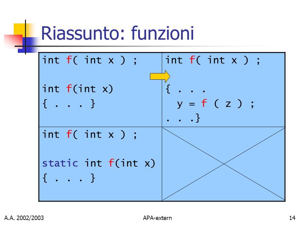 A.A. 2002/2003APA-extern14 Riassunto: funzioni int f( int x ) ; int f(int x) {... } int f( int x ) ; {... y = f ( z ) ;...} int f( int x ) ; static in