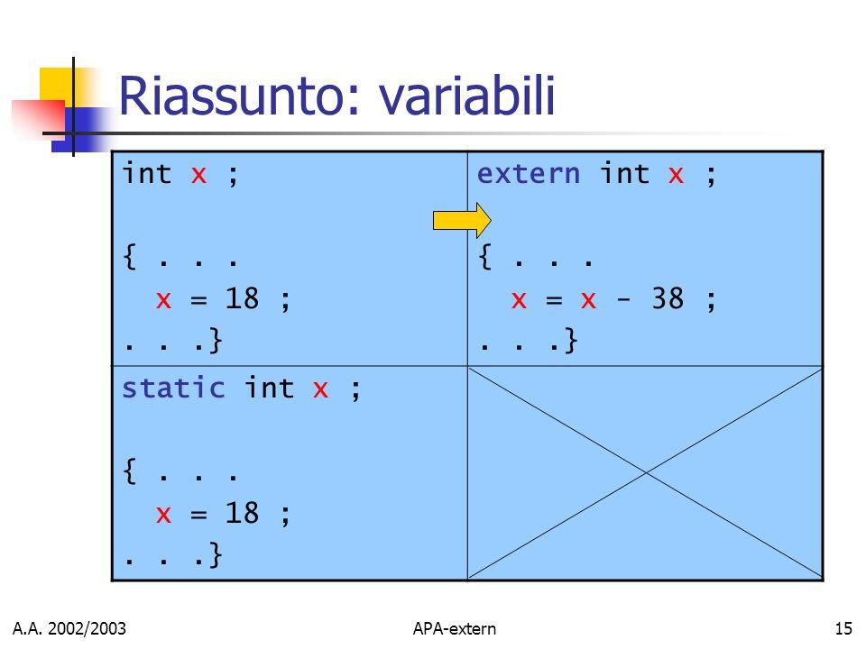 A.A. 2002/2003APA-extern15 Riassunto: variabili int x ; {... x = 18 ;...} extern int x ; {... x = x - 38 ;...} static int x ; {... x = 18 ;...}