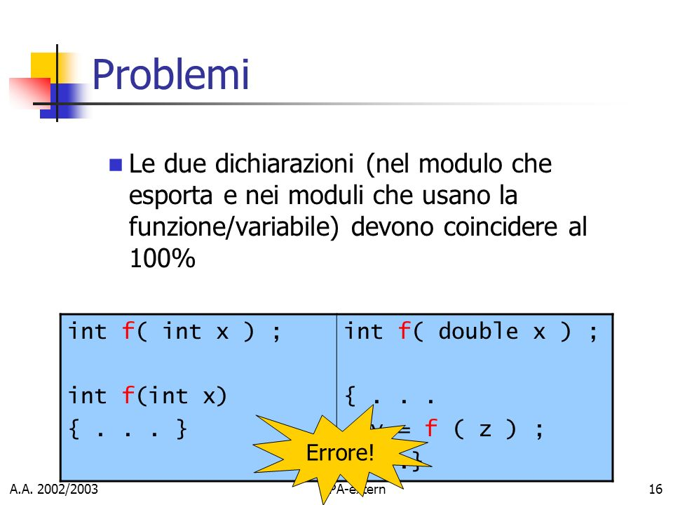 A.A. 2002/2003APA-extern16 Problemi Le due dichiarazioni (nel modulo che esporta e nei moduli che usano la funzione/variabile) devono coincidere al 10