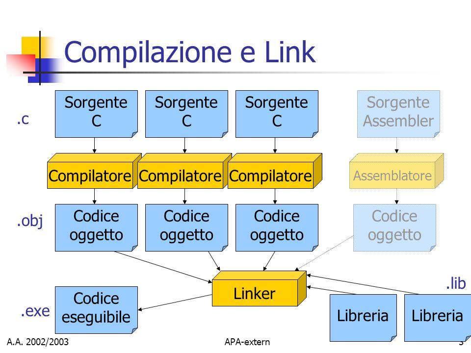 A.A. 2002/2003APA-extern3 Compilazione e Link Sorgente C Libreria Compilatore Sorgente C Codice oggetto Linker Libreria Codice eseguibile.c.obj.lib.ex