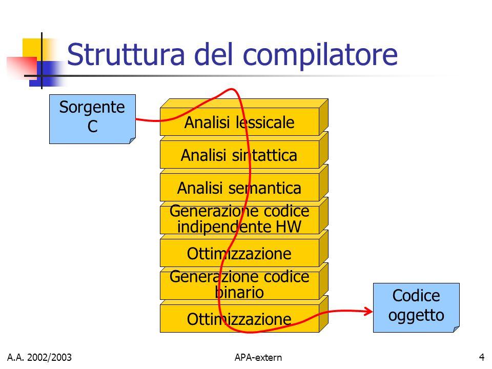 A.A. 2002/2003APA-extern4 Struttura del compilatore Sorgente C Ottimizzazione Generazione codice binario Ottimizzazione Generazione codice indipendent