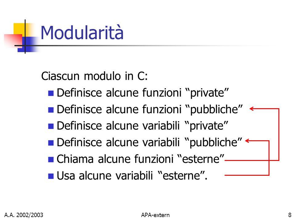 A.A. 2002/2003APA-extern8 Modularità Ciascun modulo in C: Definisce alcune funzioni private Definisce alcune funzioni pubbliche Definisce alcune varia