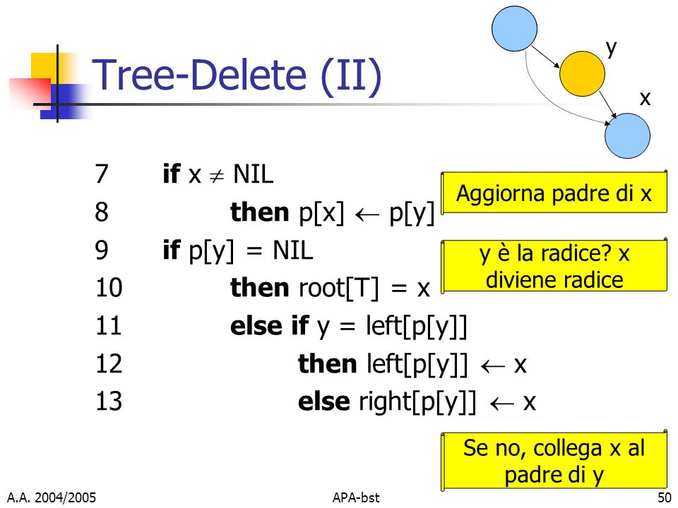A.A. 2004/2005APA-bst50 Tree-Delete (II) 7if x NIL 8then p[x] p[y] 9if p[y] = NIL 10then root[T] = x 11else if y = left[p[y]] 12then left[p[y]] x 13el