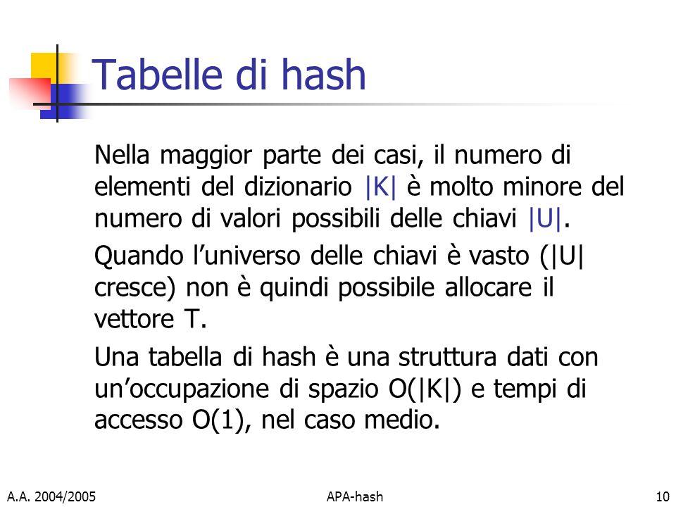 A.A. 2004/2005APA-hash10 Tabelle di hash Nella maggior parte dei casi, il numero di elementi del dizionario  K  è molto minore del numero di valori po