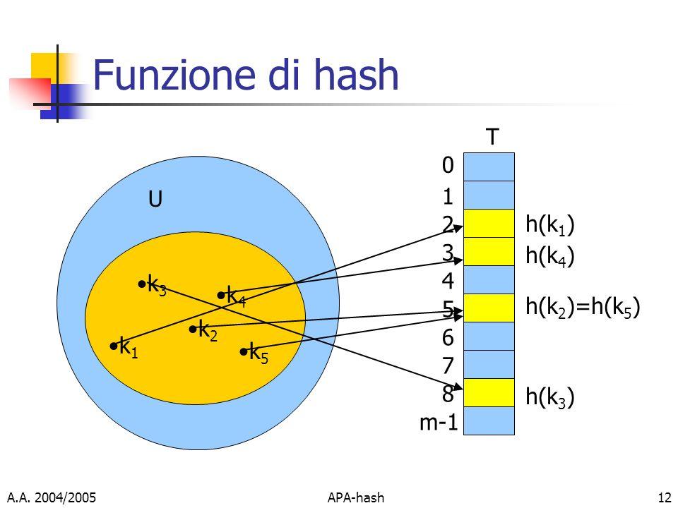 A.A. 2004/2005APA-hash12 Funzione di hash k 1 0 1 2 3 4 5 6 7 8 m-1 T U k 3 k 2 k 4 k 5 h(k 1 ) h(k 4 ) h(k 2 )=h(k 5 ) h(k 3 )