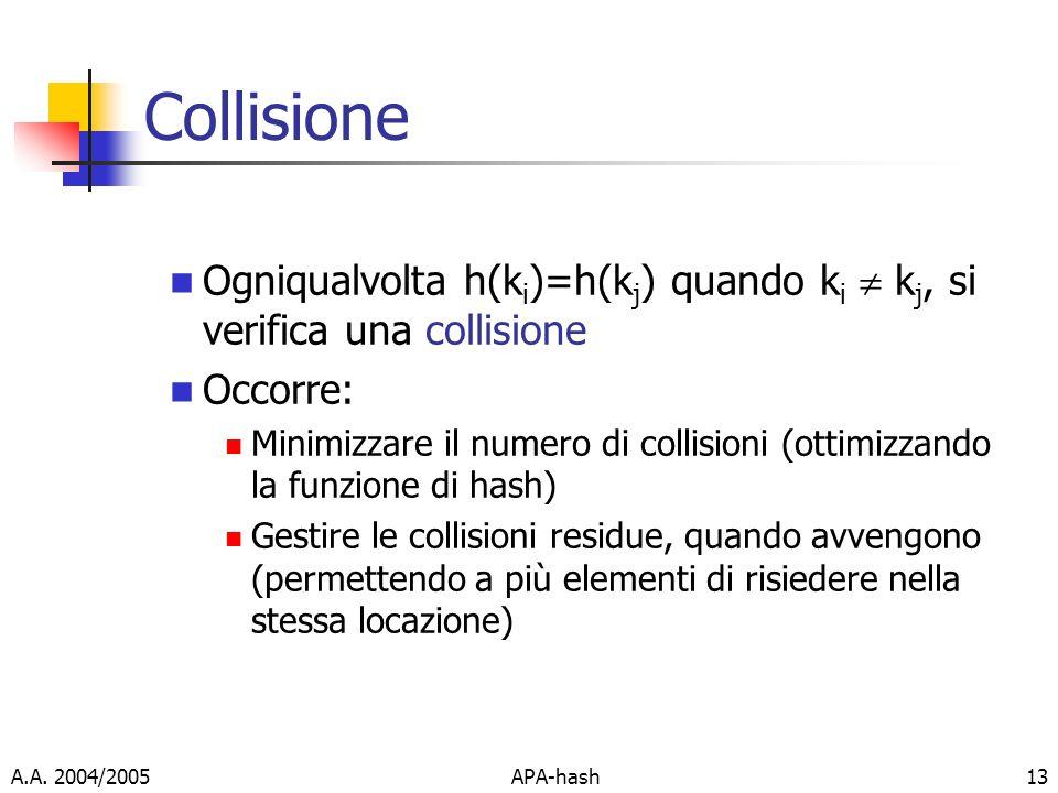 A.A. 2004/2005APA-hash13 Collisione Ogniqualvolta h(k i )=h(k j ) quando k i k j, si verifica una collisione Occorre: Minimizzare il numero di collisi