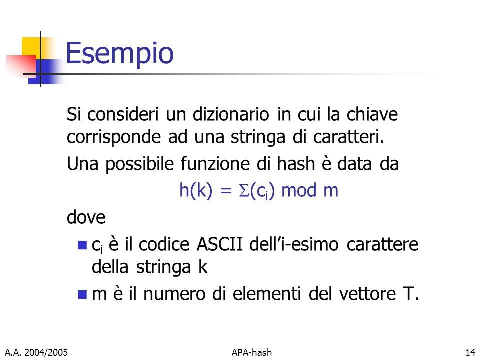 A.A. 2004/2005APA-hash14 Esempio Si consideri un dizionario in cui la chiave corrisponde ad una stringa di caratteri. Una possibile funzione di hash è