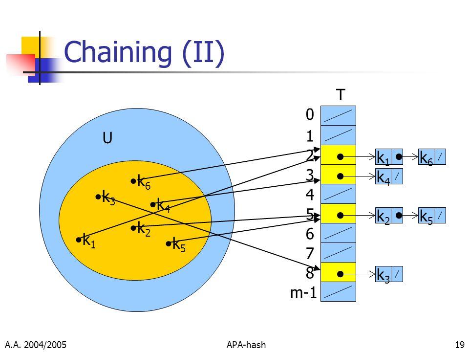 A.A. 2004/2005APA-hash19 Chaining (II) k 1 0 1 2 3 4 5 6 7 8 m-1 T U k 3 k 2 k 4 k 5 k1k1 k4k4 k3k3 k2k2 k5k5 k 6 k6k6
