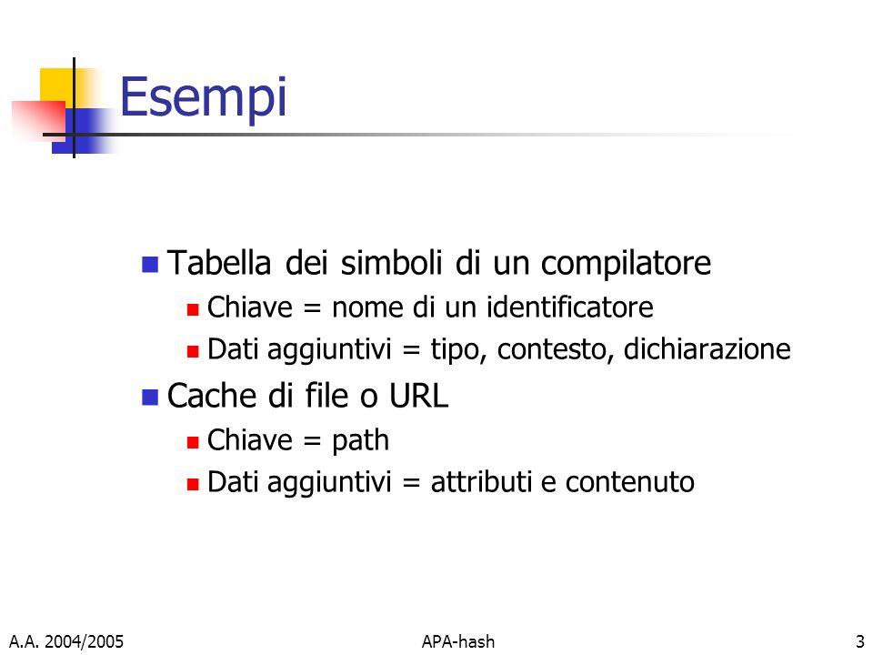 A.A. 2004/2005APA-hash3 Esempi Tabella dei simboli di un compilatore Chiave = nome di un identificatore Dati aggiuntivi = tipo, contesto, dichiarazion