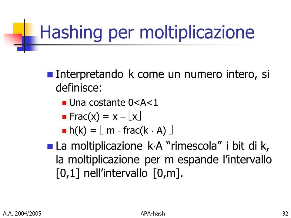 A.A. 2004/2005APA-hash32 Hashing per moltiplicazione Interpretando k come un numero intero, si definisce: Una costante 0<A<1 Frac(x) = x x h(k) = m fr
