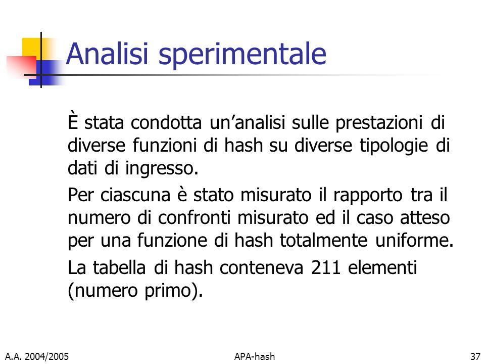 A.A. 2004/2005APA-hash37 Analisi sperimentale È stata condotta unanalisi sulle prestazioni di diverse funzioni di hash su diverse tipologie di dati di