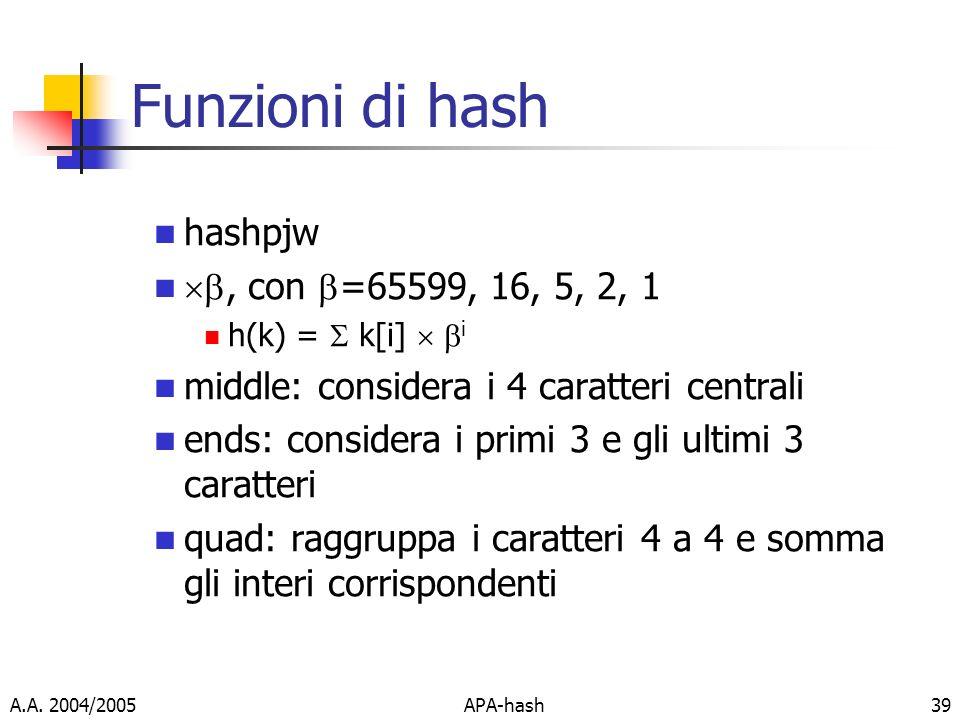 A.A. 2004/2005APA-hash39 Funzioni di hash hashpjw, con =65599, 16, 5, 2, 1 h(k) = k[i] i middle: considera i 4 caratteri centrali ends: considera i pr