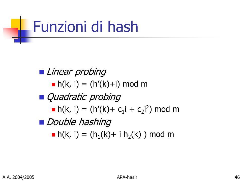 A.A. 2004/2005APA-hash46 Funzioni di hash Linear probing h(k, i) = (h(k)+i) mod m Quadratic probing h(k, i) = (h(k)+ c 1 i + c 2 i 2 ) mod m Double ha