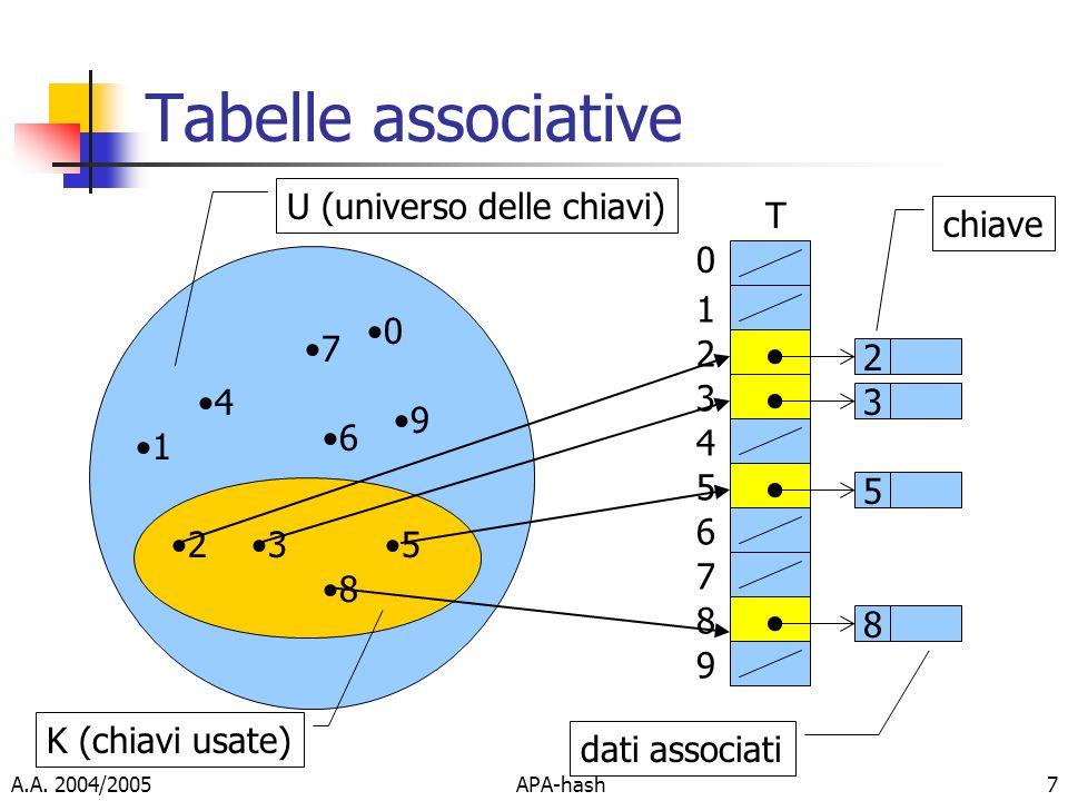 A.A. 2004/2005APA-hash7 Tabelle associative U (universo delle chiavi) K (chiavi usate) 7 4 9 53 8 6 0 1 2 0 1 2 3 4 5 6 7 8 9 2 3 5 8 chiave dati asso