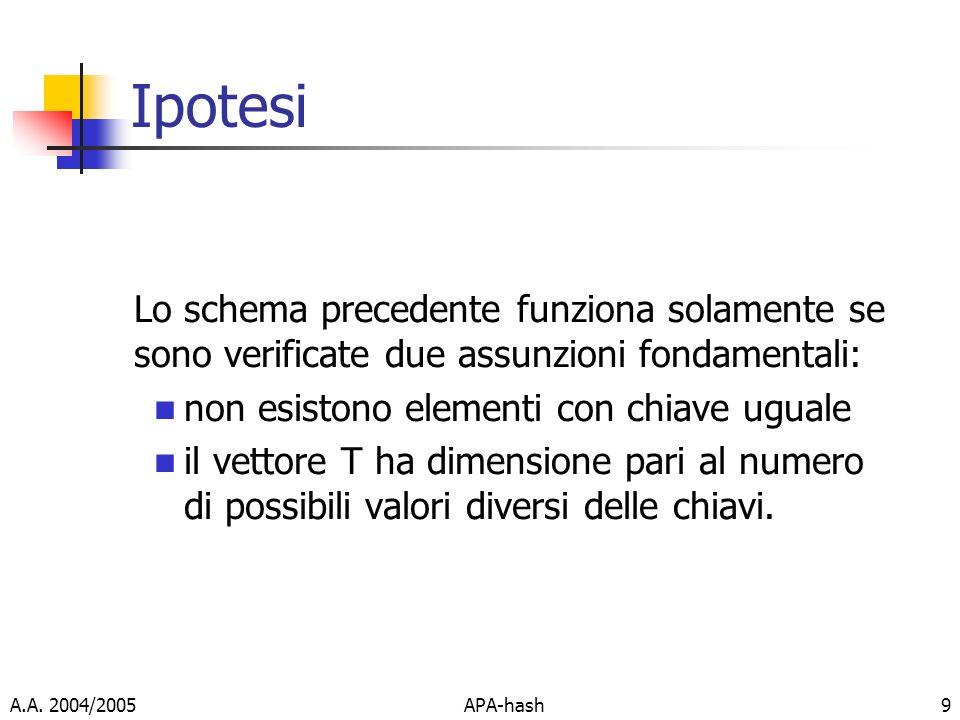 A.A. 2004/2005APA-hash9 Ipotesi Lo schema precedente funziona solamente se sono verificate due assunzioni fondamentali: non esistono elementi con chia