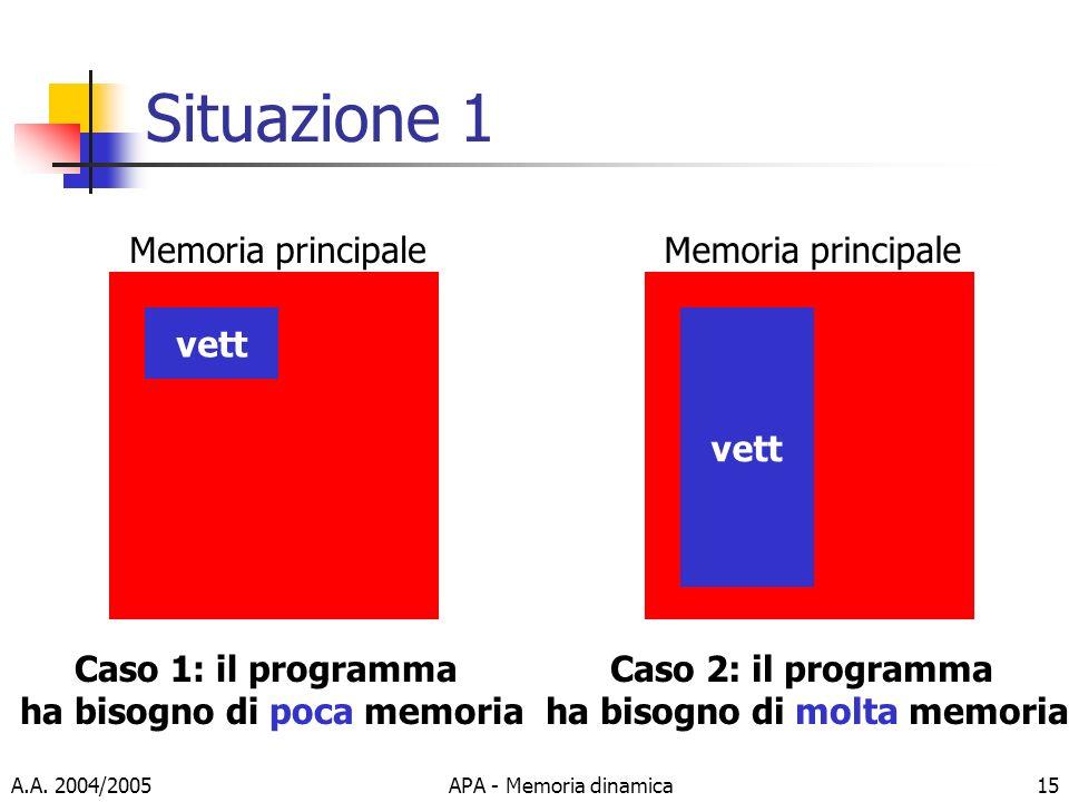 A.A. 2004/2005APA - Memoria dinamica15 Situazione 1 vett Memoria principale Caso 1: il programma ha bisogno di poca memoria vett Memoria principale Ca