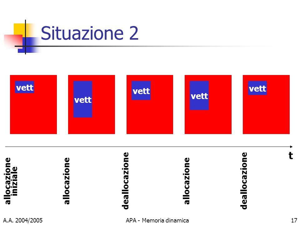 A.A. 2004/2005APA - Memoria dinamica17 Situazione 2 t vett allocazione iniziale allocazione deallocazione allocazione deallocazione