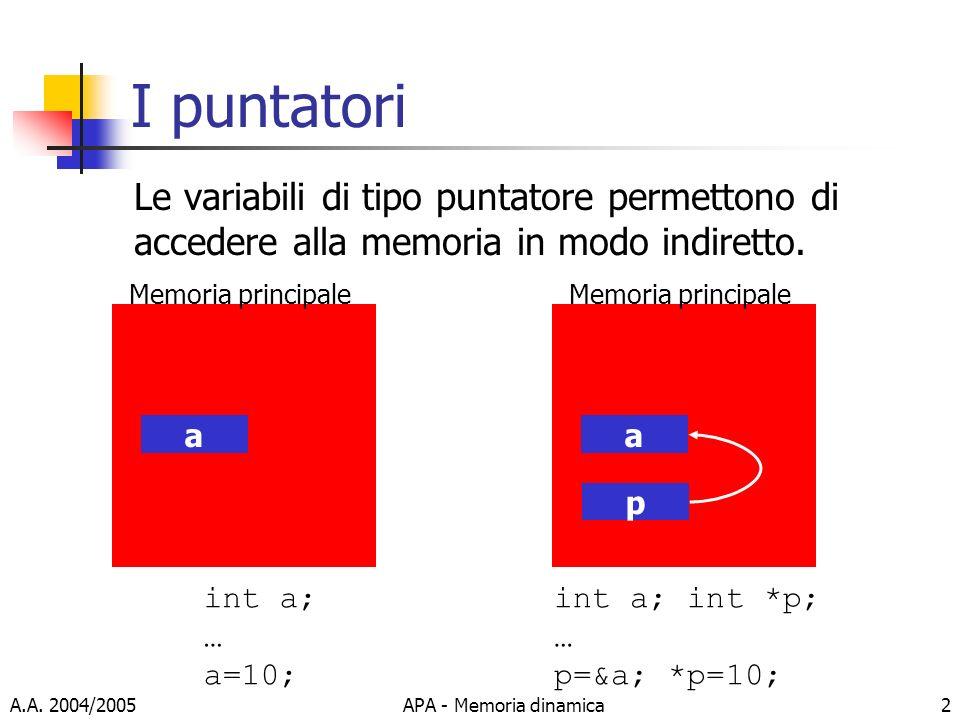 A.A. 2004/2005APA - Memoria dinamica2 I puntatori Le variabili di tipo puntatore permettono di accedere alla memoria in modo indiretto. a Memoria prin
