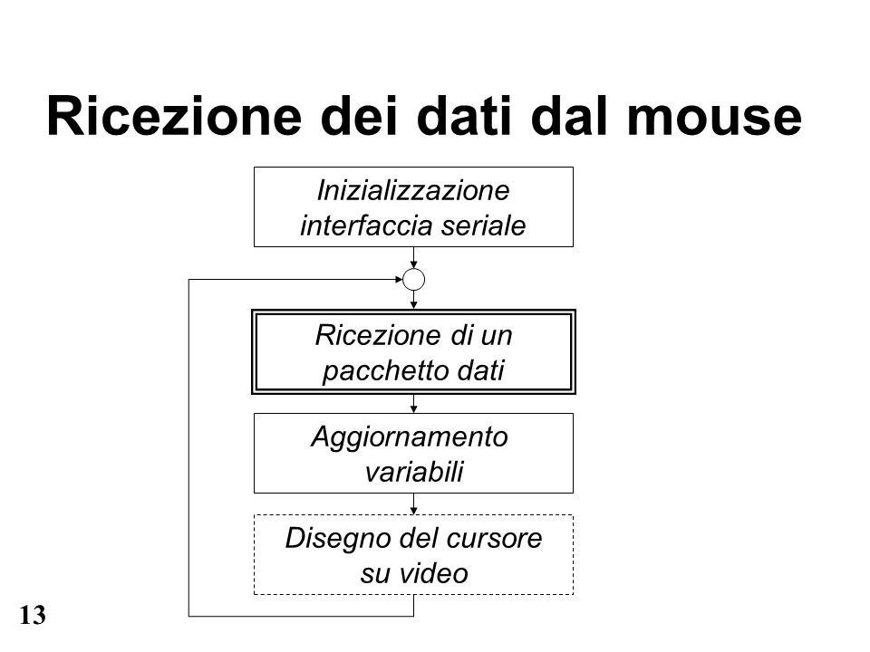 13 Ricezione dei dati dal mouse Inizializzazione interfaccia seriale Ricezione di un pacchetto dati Aggiornamento variabili Disegno del cursore su vid