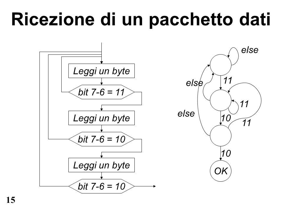 15 Ricezione di un pacchetto dati Leggi un byte bit 7-6 = 11 Leggi un byte bit 7-6 = 10 Leggi un byte bit 7-6 = 10 OK 11 10 else 11 else