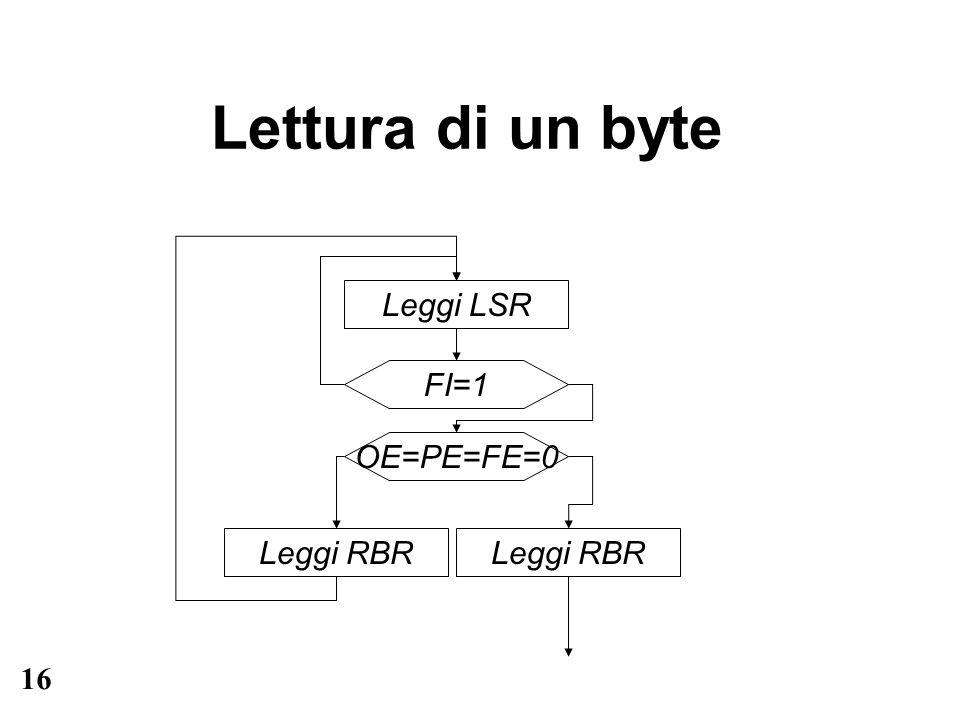 16 Lettura di un byte Leggi LSR FI=1 OE=PE=FE=0 Leggi RBR