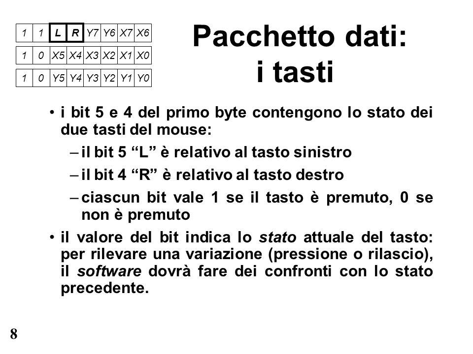 9 Pacchetto dati: lo spostamento i bit da 3 a 0 del primo byte, insieme ai bit da 5 a 0 del secondo e del terzo byte, contengono lo spostamento del mouse rispetto allultimo pacchetto trasmesso gli spostamenti sono espressi in complemento a 2 su 8 bit spostamento orizzontale (positivo verso destra): bit 3 e 2 del primo byte e bit da 5 a 0 del secondo byte spostamento verticale (positivo verso il basso): bit 1 e 0 del primo byte e bit da 5 a 0 del terzo byte 11LR Y7Y6X7X6 10 X5X4X3X2X1X0 10 Y5Y4Y3Y2Y1Y0