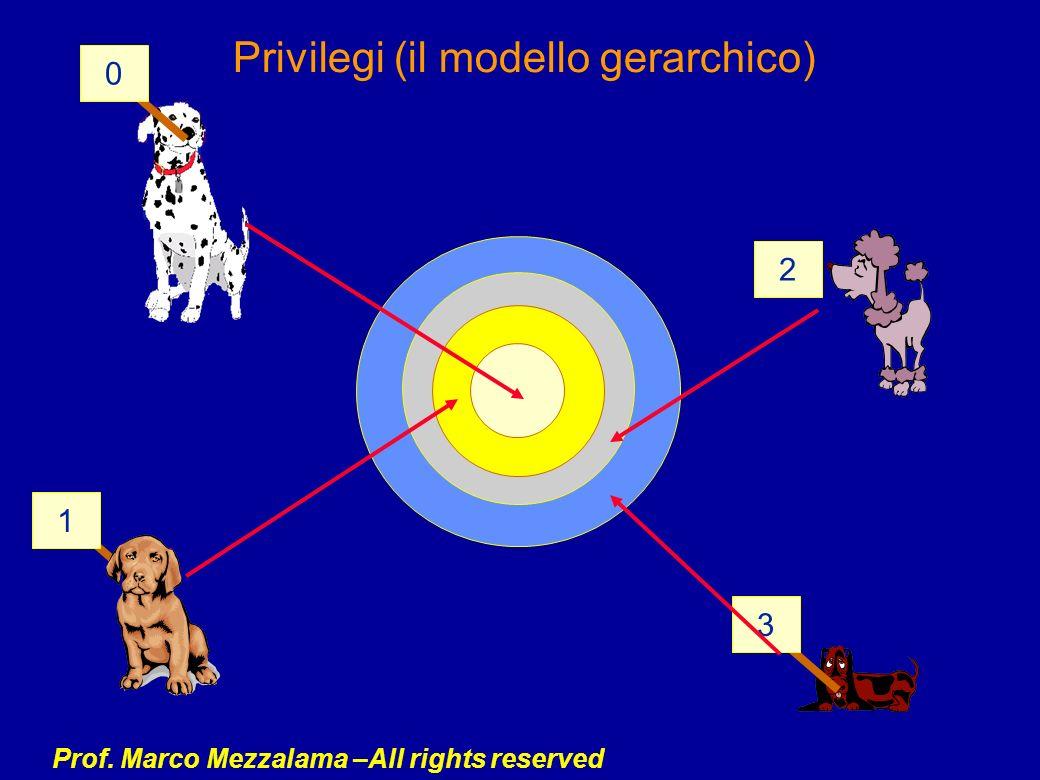 Prof. Marco Mezzalama –All rights reserved Privilegi (il modello gerarchico) 1 0 3 2
