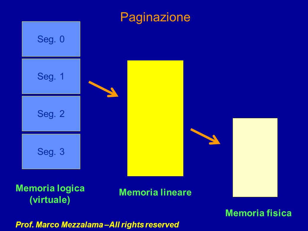 Prof. Marco Mezzalama –All rights reserved Seg. 0 Seg. 1 Seg. 2 Seg. 3 Memoria logica (virtuale) Memoria lineare Memoria fisica Paginazione
