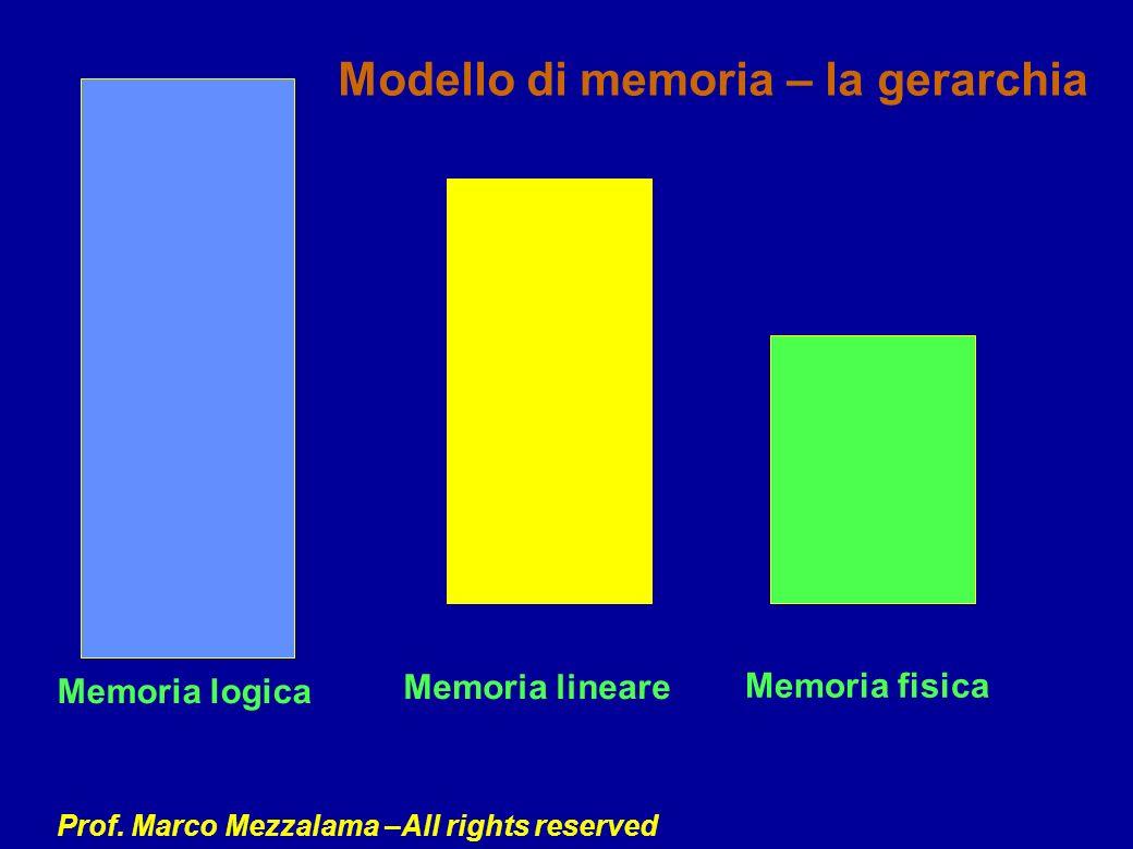 Prof. Marco Mezzalama –All rights reserved Memoria logica Memoria lineare Memoria fisica Modello di memoria – la gerarchia