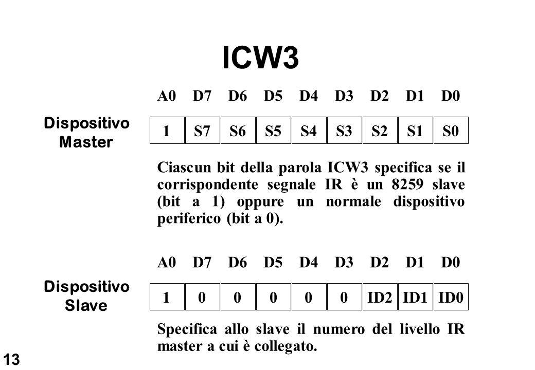 13 ICW3 D6D5D4D3D2D1D0D7 S6S5S4S3S2S1S0S7 A0 1 Dispositivo Master Ciascun bit della parola ICW3 specifica se il corrispondente segnale IR è un 8259 sl